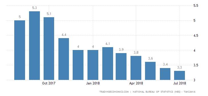 Tanzania Inflation Rate Falls to Fresh Low in July