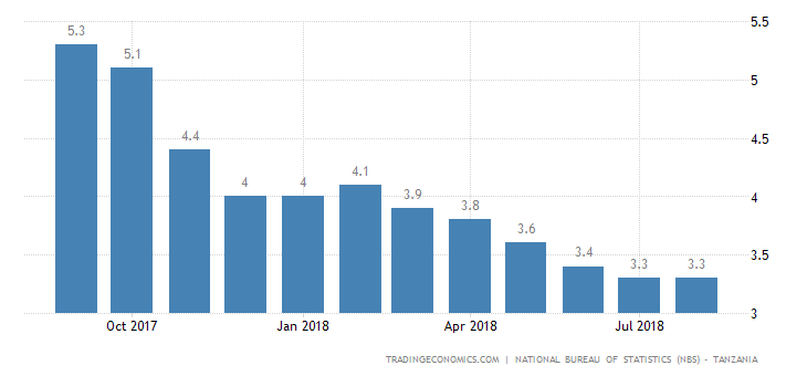 Tanzania Annual Inflation Rate Steady at 3.3% in August