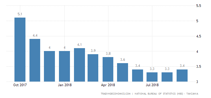 Tanzania Inflation Rate at 3-Month High in September