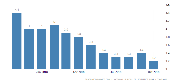 Tanzania Inflation Rate Lowest on Record