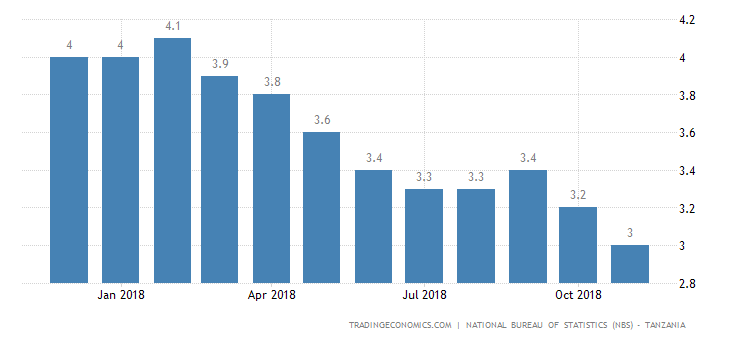 Tanzania Annual Inflation Rate Remains Lowest on Record
