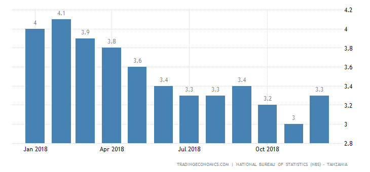 Tanzania Annual Inflation Rate at 3-Month High in December