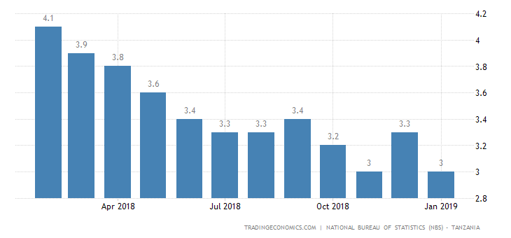 Tanzania Inflation Rate Edges Down to 3% in January