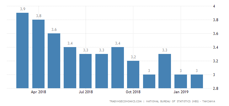 Tanzania Inflation Rate Steady at 3% in February