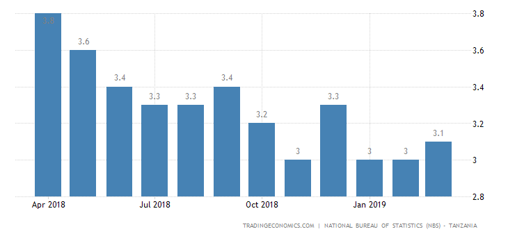 Tanzania Inflation Rate Ticks Up to 3.1% in March