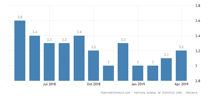 Tanzania Inflation Rate at 4-Month High in April