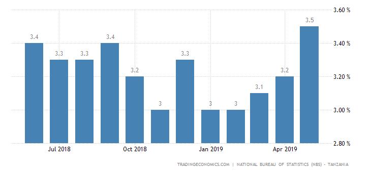 Tanzania Inflation Rate at 1-Year High of 3.5%
