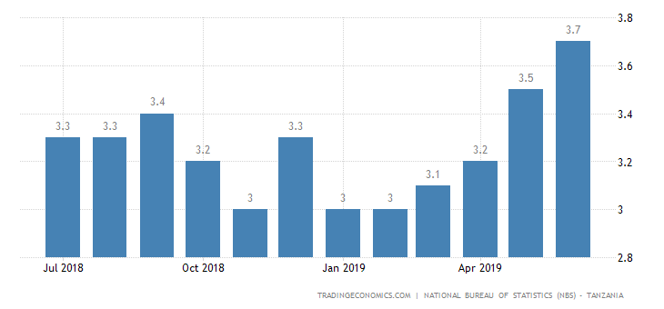 Tanzania Inflation Rate at Over 1-Year High of 3.7%