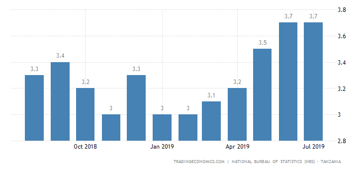 Tanzania Inflation Rate Steady at 3.7% in July