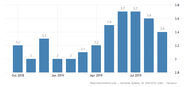 Tanzania Inflation Rate at 5-Month Low of 3.4%