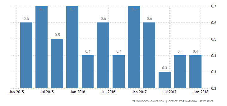 UK Q4 GDP Growth Revised Down to 0.4%