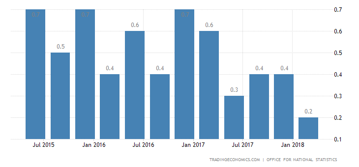 UK GDP Growth Confirmed at 0.1% in Q1