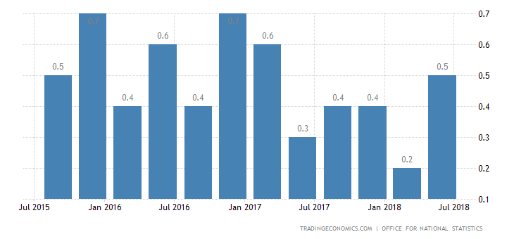 UK Q2 GDP Growth Confirmed at 0.4%