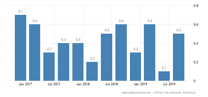 UK GDP Contraction Confirmed in Q2