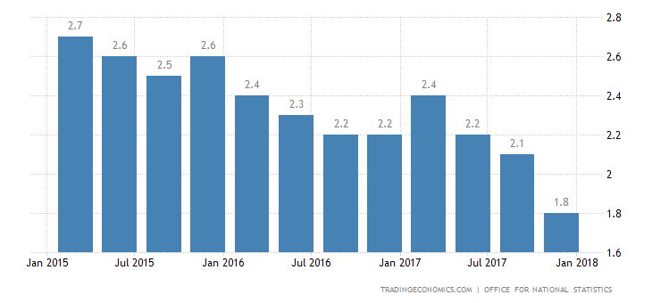 UK Q4 GDP Annual Growth Revised Down to 5-1/2-Year Low