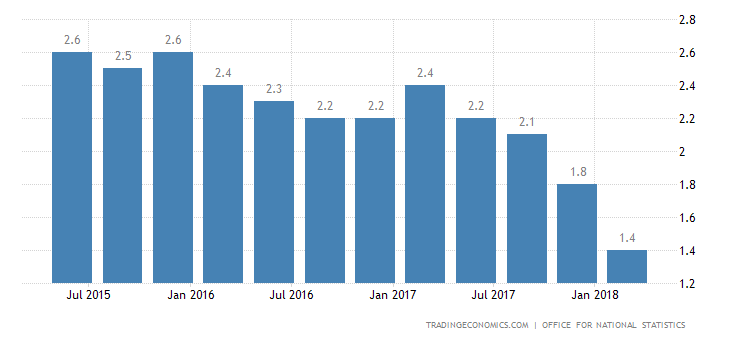 UK Q1 Annual GDP Growth Weakest Since 2012