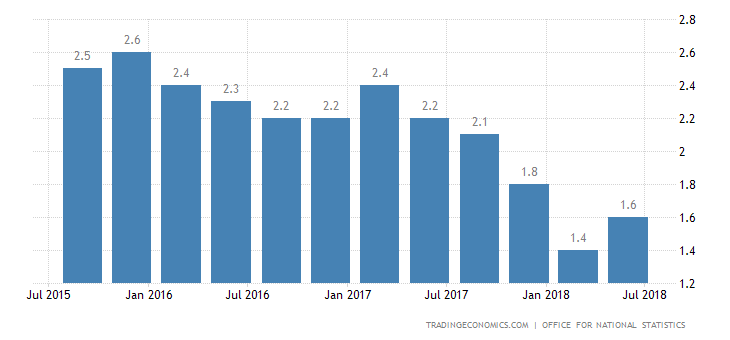 UK Q2 GDP Annual Growth Revised Lower