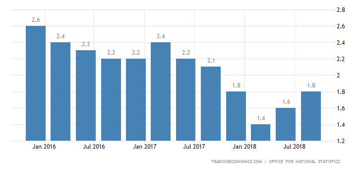UK Q3 GDP Annual Growth Strongest in 1 Year