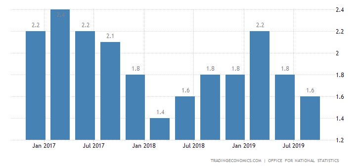 UK Q2 GDP Annual Growth Revised Higher