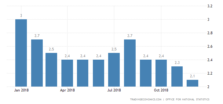 UK Annual Inflation Rate at 23-Month Low of 2.1%
