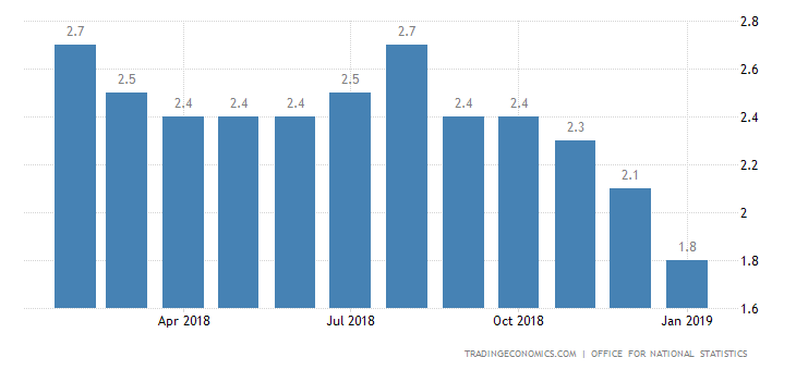 UK January Inflation Rate at 2-Year Low of 1.8%