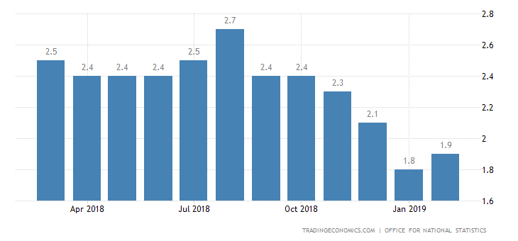 UK February Inflation Rate Above Forecasts at 1.9%