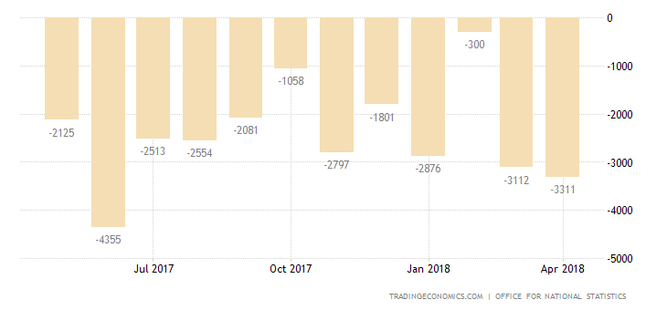 UK Posts Largest Trade Deficit in 9 Months