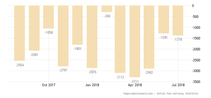 UK Trade Deficit Narrows in June