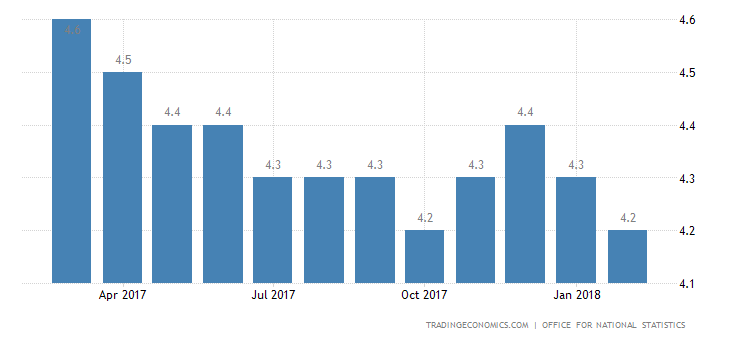 UK Unemployment Rate Below Forecasts