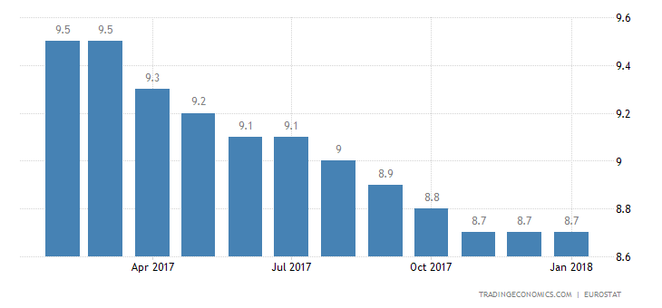 Euro Area Jobless Rate Unchanged at 8.7%
