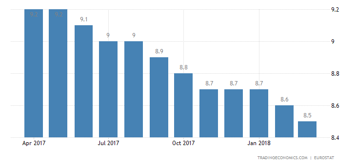 Euro Area Jobless Rate Falls to New 9-Year Low