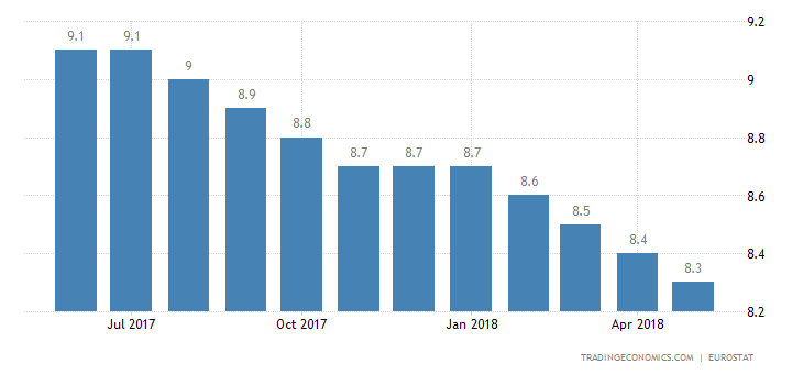 Euro Area Jobless Rate Drops to 8.5% in April