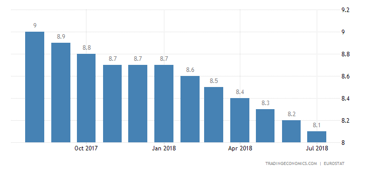 Euro Area Jobless Rate Steady at 8.3% in June