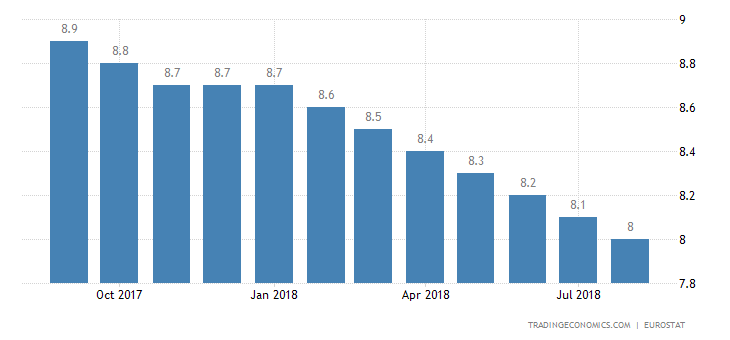 Euro Area Jobless Rate Lowest in Near 10 Years