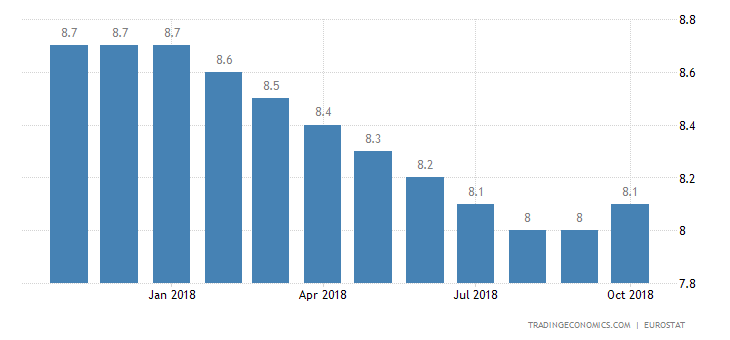 Euro Area Jobless Rate Steady at 8.1% in September