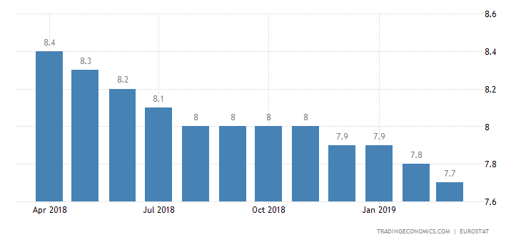 Euro Area Jobless Rate Steady at 7.8%