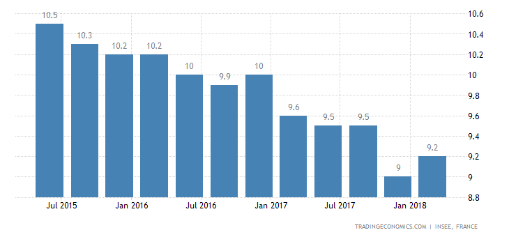 French Q1 Jobless Rate Unexpectedly Rises to 9.2%