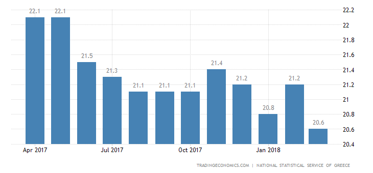 Greek January Jobless Rate Lowest Since 2011