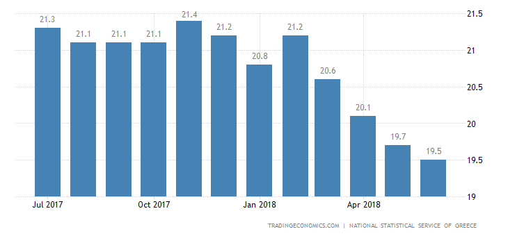 Greek Jobless Rate Edges Up to 20.2% in April