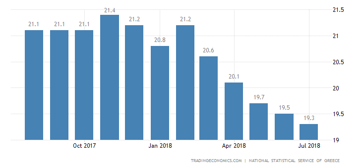 Greek Jobless Rate Lowest Since 2011