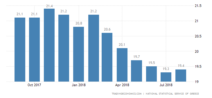 Greek Jobless Rate Falls to Near 7-Year Low of 19.1%
