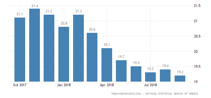 Greek Jobless Rate Drops Further to 19% in July