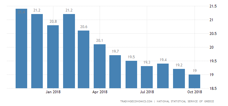 Greek Jobless Rate at 7-Year Low of 18.9% in August