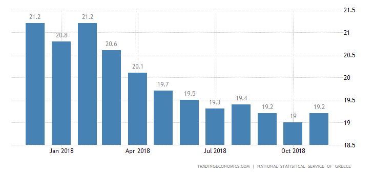 Greek Jobless Rate at Over 7-Year Low of 18.6%