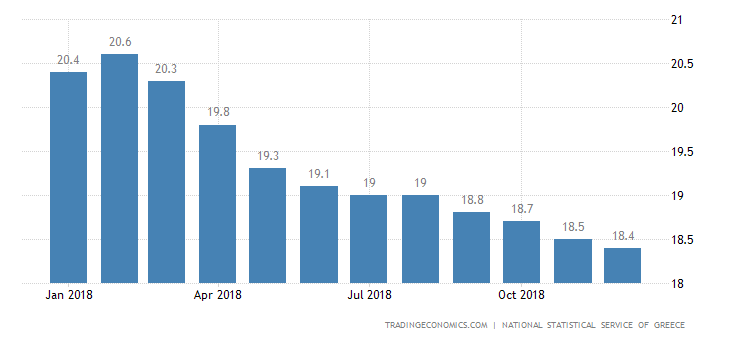 Greek Jobless Rate Steady at 18.6%