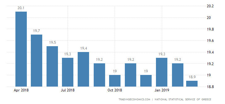 Greek Jobless Rate Rises to 18.5% in January