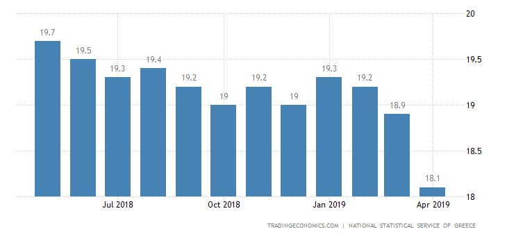 Greek Jobless Rate Drops to 18.5% in February