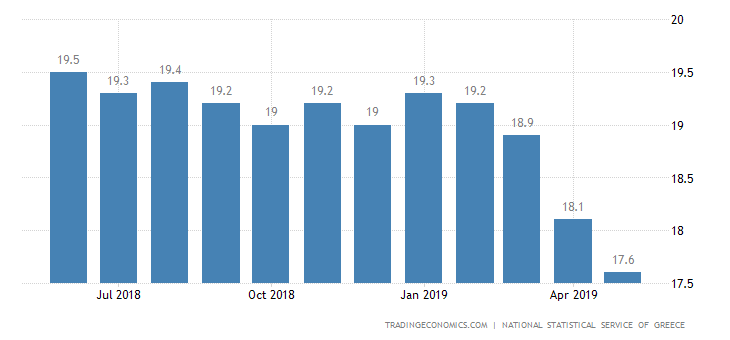 Greek Jobless Rate at Over 7-Year Low of 18.1%