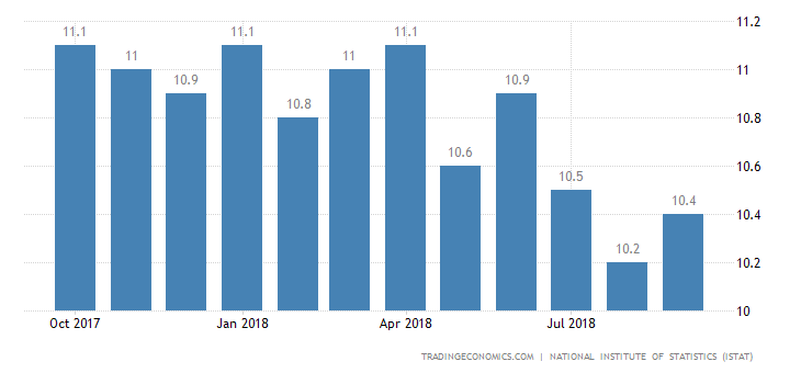 Italy Jobless Rate at Over 6-1/2-Year Low of 9.7%