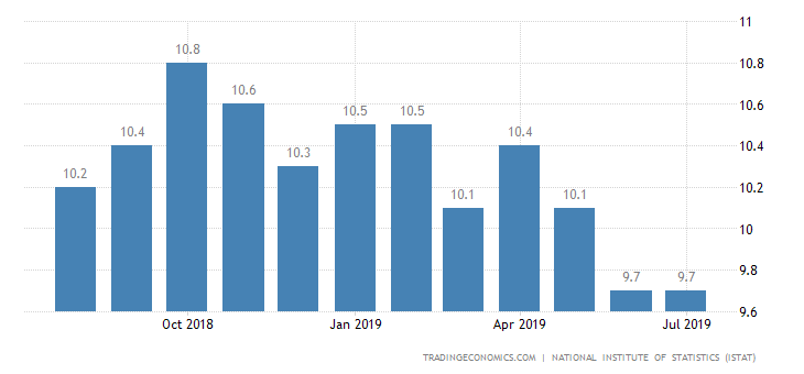 Italy Jobless Rate Falls to Near 7-1/2-Year Low of 9.7%